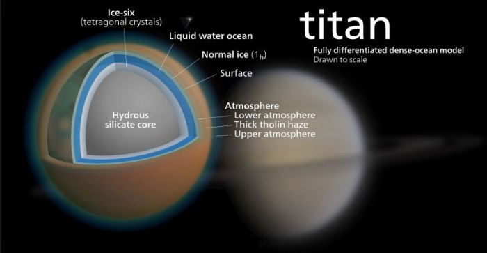 Titan's structure (via wikipedia)