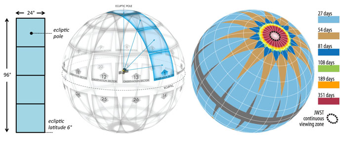 Left: The combined field of view of the four TESS cameras. Middle: Division of the celestial sphere into 26 observation sectors (13 per hemisphere). Right: Duration of observations on the celestial sphere. The dashed black circle enclosing the ecliptic pole shows the region which JWST will be able to observe at any time. Credit: NASA Goddard Spaceflight Centre