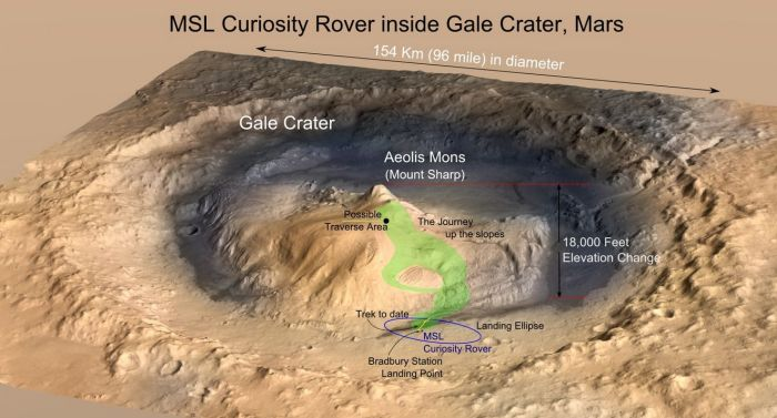 """Curiosity's route up the slopes of """"Mount Sharp"""". Credit: T.Reyes / NASA/JPL"""