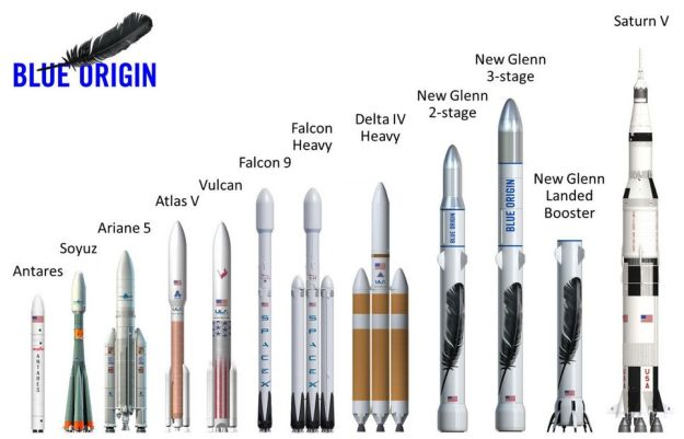New Gleen compared to other current launch vehicles. The two-stage variant will be 85 metres (270ft) tall, and the 3-stage variant 95m (313 ft) tall. Both will have a 7m (23 ft) diameter
