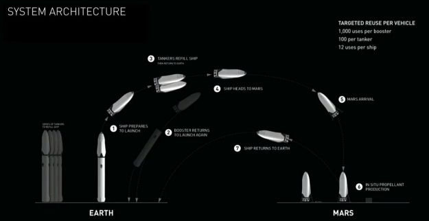 The overall approach to a SpaceX ITS Mars mission
