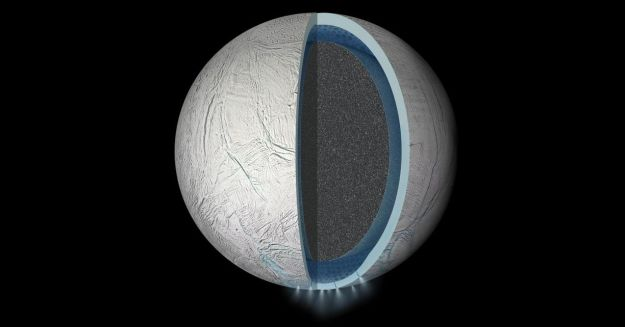 An artist's impression of the interior of Enceladus, shwoing the rocky core, ocean and icy crust. The geysers imaged by Cassini in the moon's southern hemisphere are also show. It is thought Dione has a similar structure, but with a much thicker icy crust