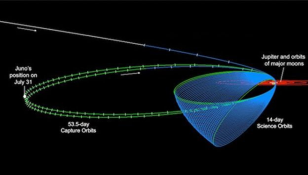 The Juno spacecraft was supposed to complete two 53-day orbits around Jupiter, then lower its orbit Oct. 19 to fly around the planet once every 14 days. That engine burn has been postponed. Credit: NASA / JPL
