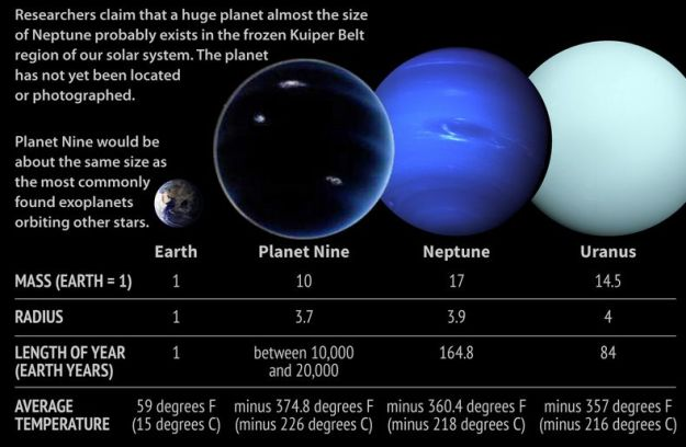 As it might be: estimates concerning Planet Nine's possible size, mass, etc., should it exist. Credit: Space.com / Karl Tate