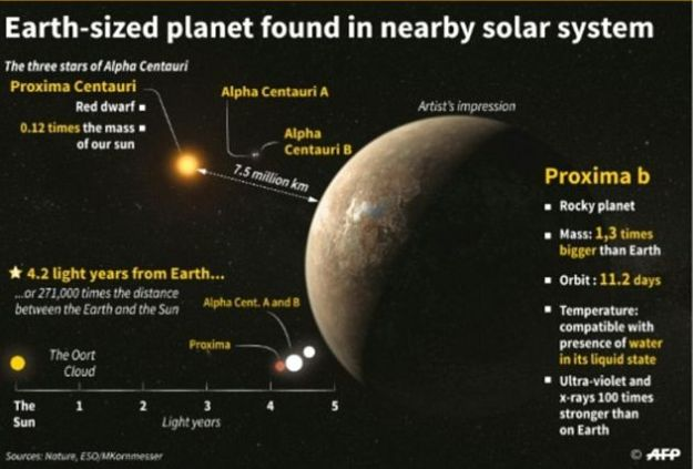 The Earth-sized Proxima-B and its parent star