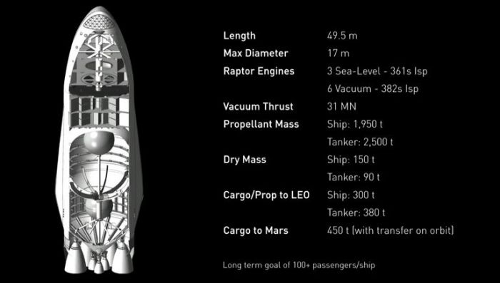 The SpaceX transporter / fuel tanker upper stage of the ITS. Credit: SpaceX