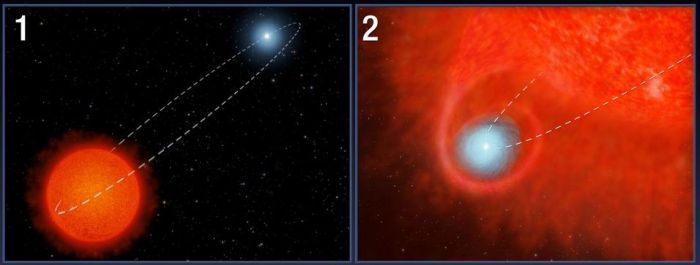 "The ""cannonballs"" of V Hydrae 1: (1) Studies suggest the red giant has a small companion star in an elliptical around around it. (2) because the star has expanded due to using it's nuclear fuel, the small companion passes through its atmosphere, collecting matter into an accretion disk"