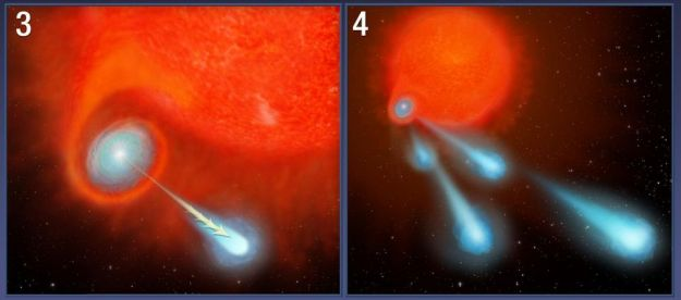 """The """"cannonballs"""" of V Hydrae 2: (3) The buildup of material reaches a tipping point, resulting in the ejection of plasma blobs along the star's spin axis. (4) wobbles in the small star's spin and orbit cause the blobs to be """"scattergunned"""" in multiple directions as it moves away from V Hydrae"""