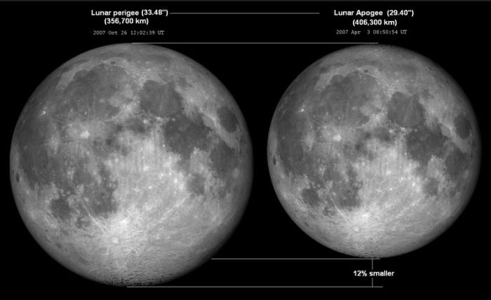 The Moon is is an elliptical orbit around the Earth which varies from 364,397 km at its closest, to 406,731 km at its most distant. When it's full and at its closest point to Earth (perigee), the Moon can look over 10% bigger, and 30% brighter than when it's at a more distant point in its orbit (apogee). However, such is the momentum of the Moon's oribt, it is actually slowly moving further and further away from Earth, as it has been throughout its history