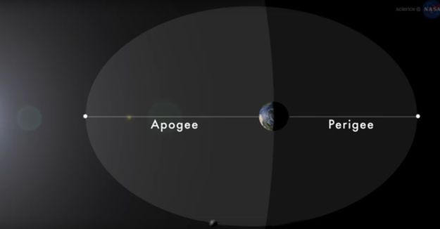 Apogee and preigee in the Moon's orbit around Earth. Credit: NASA