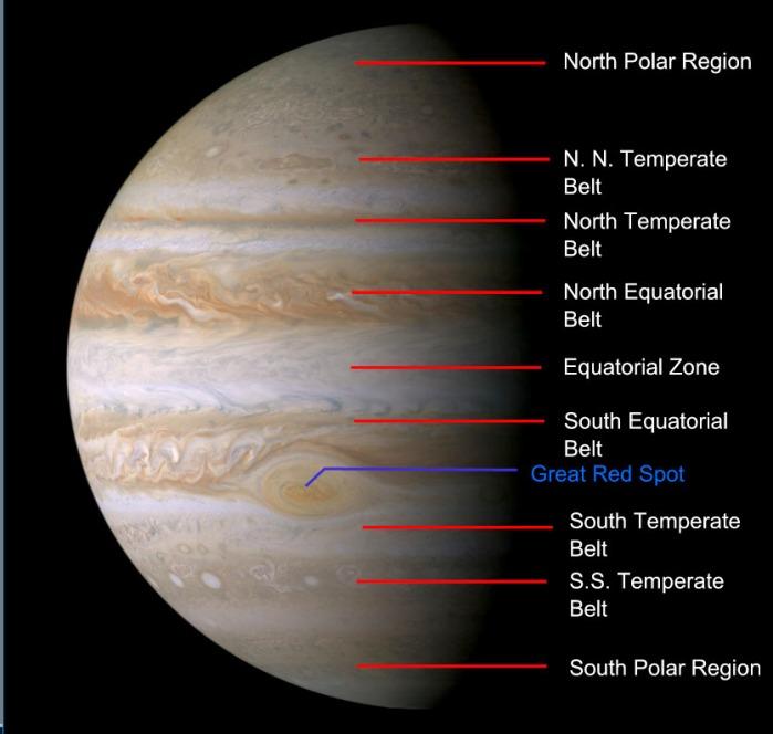 Jupiter's belts and zones. Credit: NASA / JPL (via Wikipedia)