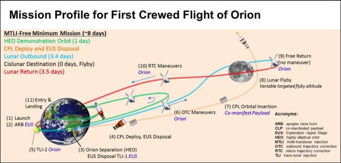The revised Exploration Mission 2 flight plan. Credit: NASA