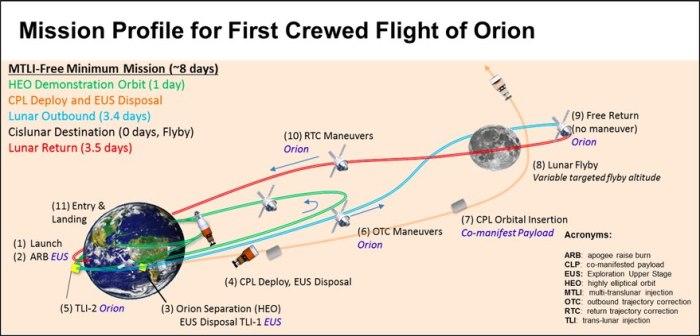 The revised Exploration Mission 2 flight plan. Credit: NASA