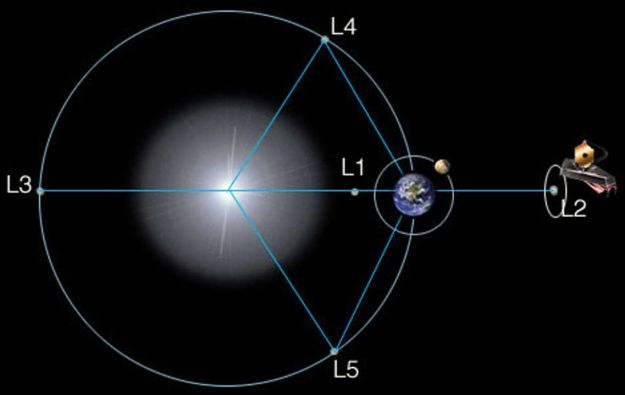 The five Lagrangian points in the Earth / Sun system. JWST will occupy a halo orbit the L2 position, on the far side of the Earth relative to the Sun. Credit: NASA