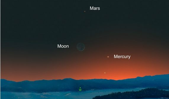 "The Moon-Mars-Mercury ""triangle"". Credit: Andrew Fazekas"