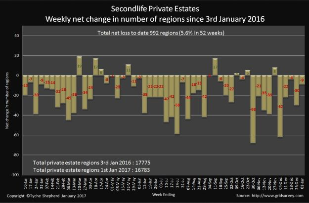 Private estate numbers ups-and-downs in 2016