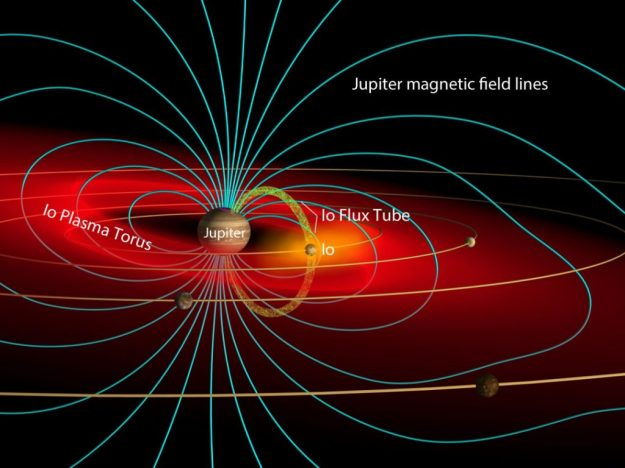 This schematic of Jupiter's magnetic environments shows the planets looping magnetic field lines (similar to those generated by a simple bar magnet), Io and its plasma torus and flux tube. Credit: John Spencer / Wikipedia CC-BY-SA3.0 with labels by Bob King