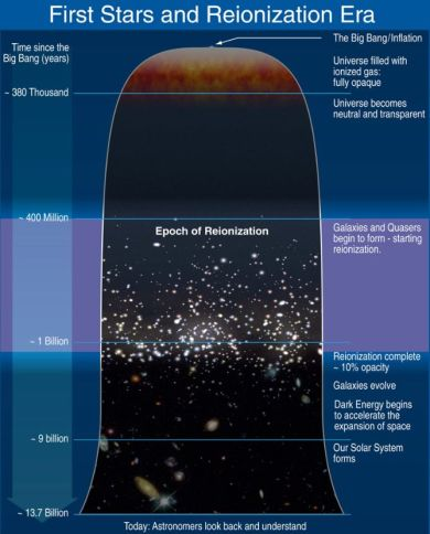 How the Epoch of Reionisation fits with the evolution of the universe. Click for full size. Credit: NASA