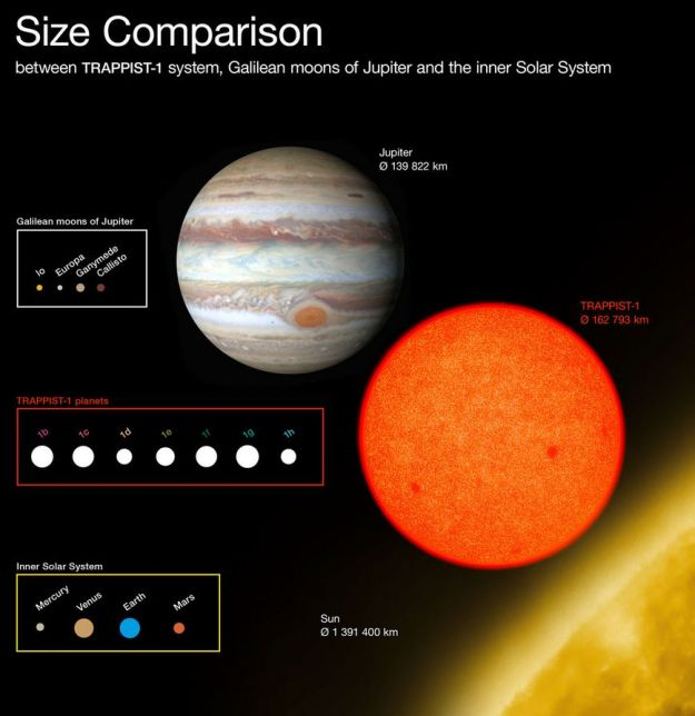 Comparing the TRAPPIST-1 system with the solar system. Credit: European Southern Observatory / O. Furtak