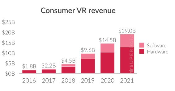 0303273168b6 VR s current and projected growth. Source  SuperData